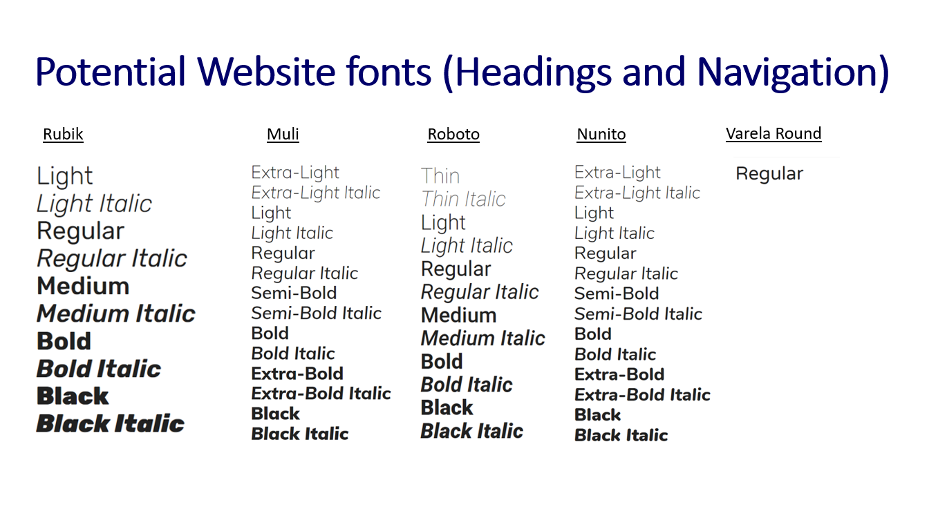 The Listed 'Google Fonts'