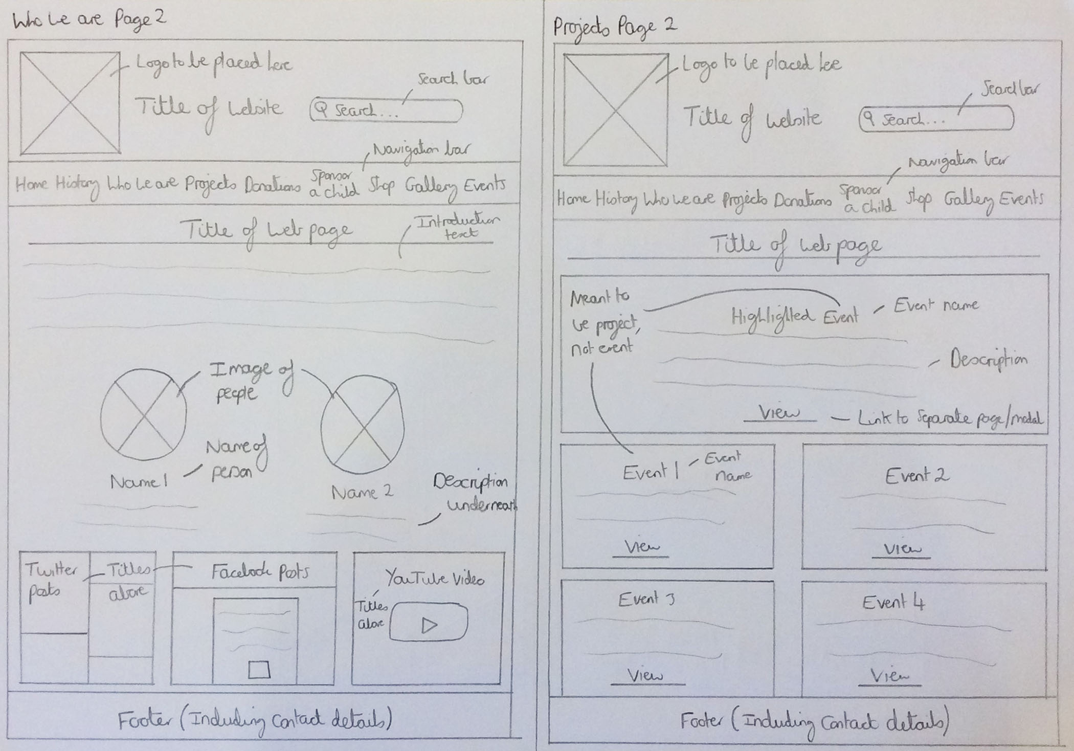 The Sketched 'Who We Are' and Projects Pages Wireframes