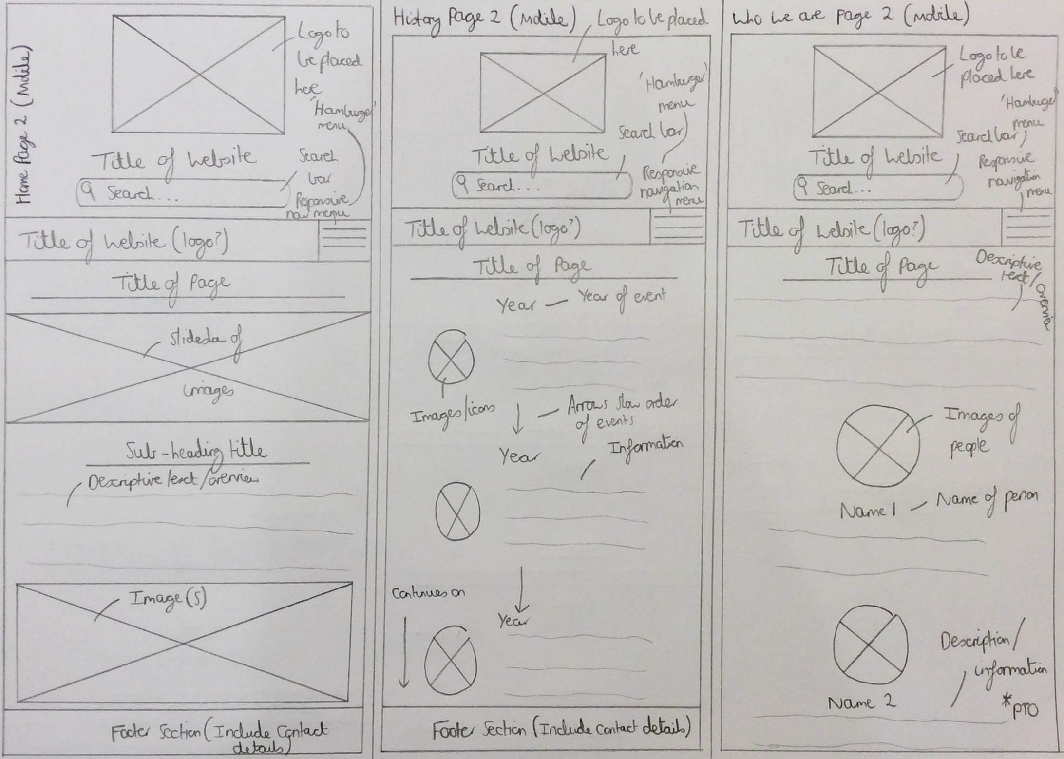 The Sketched Home, History and 'Who We Are' (Part 1) Pages Wireframes