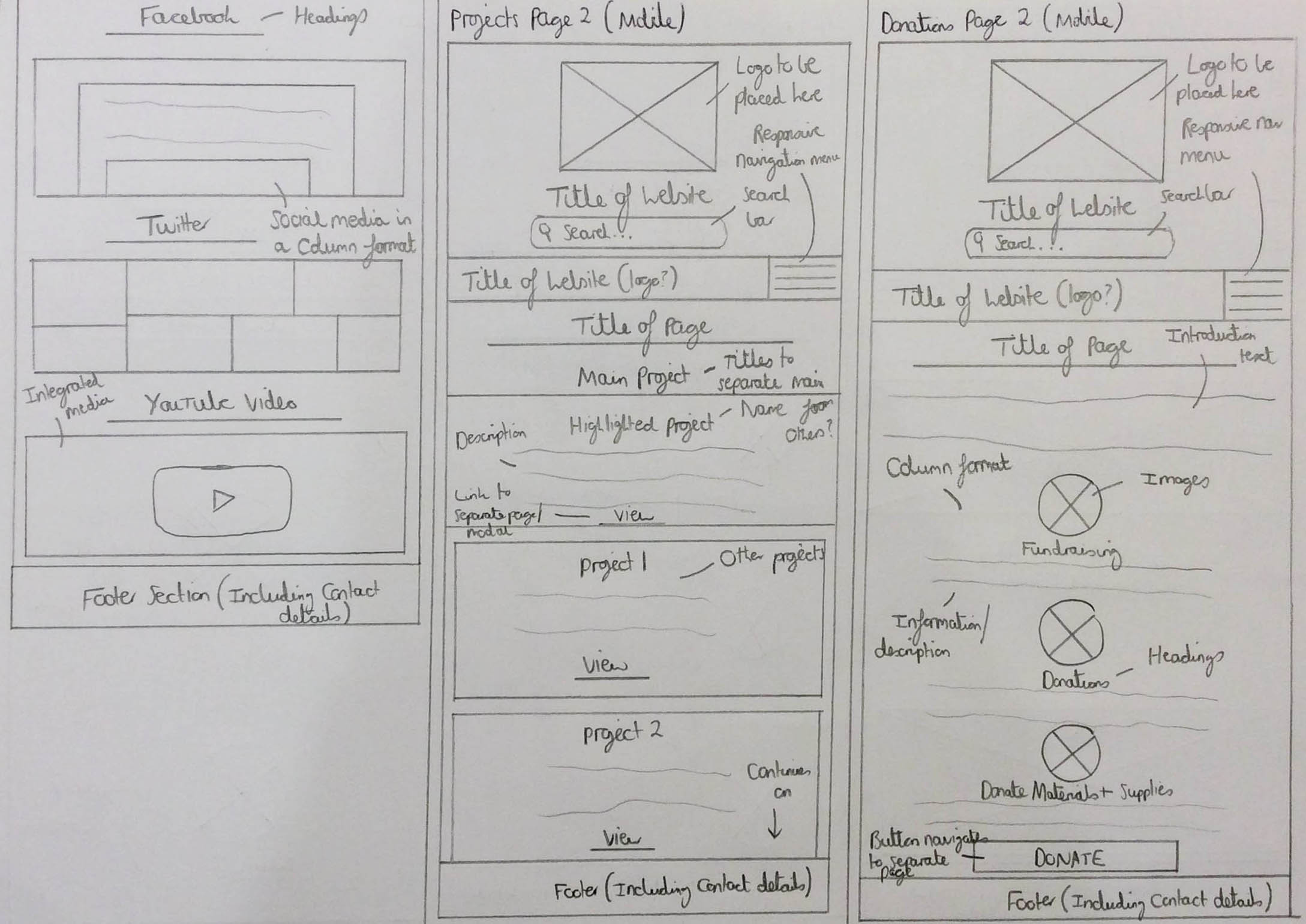 The Sketched 'Who We Are' (Part 2), Projects and Donations Pages Wireframes