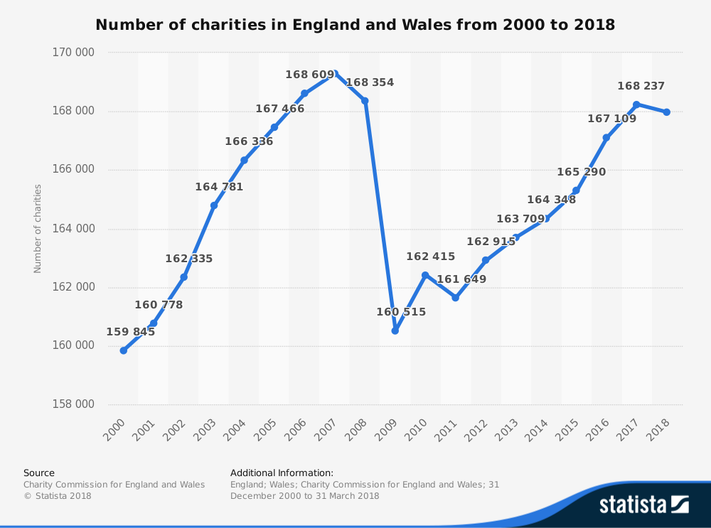 'Statista' Research - Number of Charities in England and Wales from 2000 to 2018