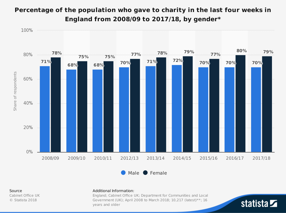 'Statista' Research - Percentage of the Population who Gave to Charity in the Last Four Weeks in England from 2008/09 to 2017/18, by Gender