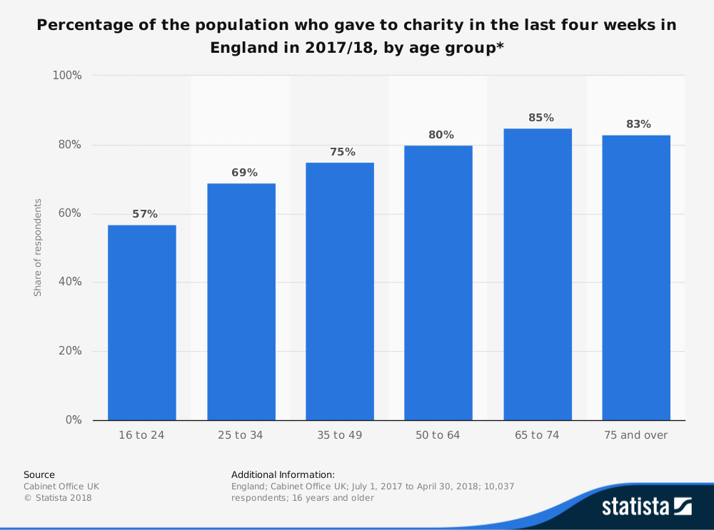 'Statista' Research - Percentage of the Population who Gave to Charity in the Last Four Weeks in England in 2017/18, by Age Group