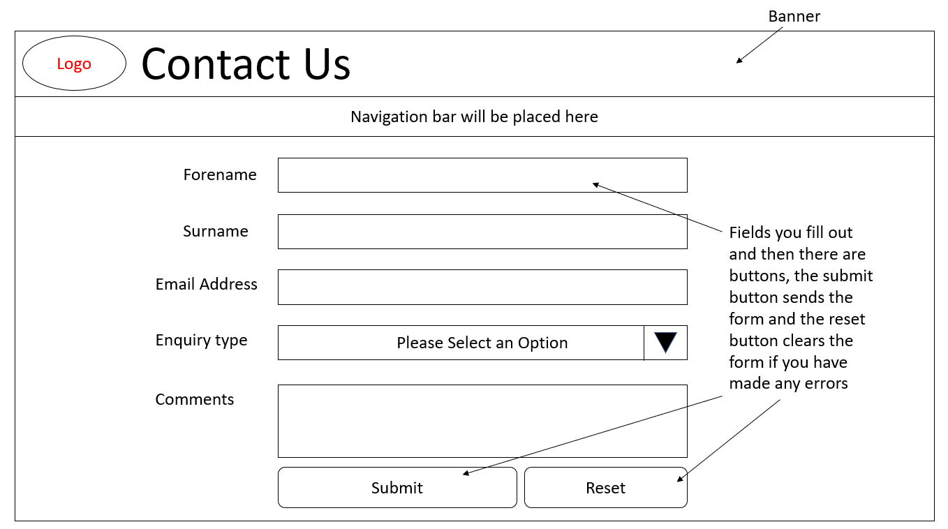 The Contact Page Desktop Wireframe Idea