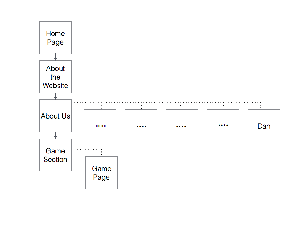 The Cohort Website Sitemap