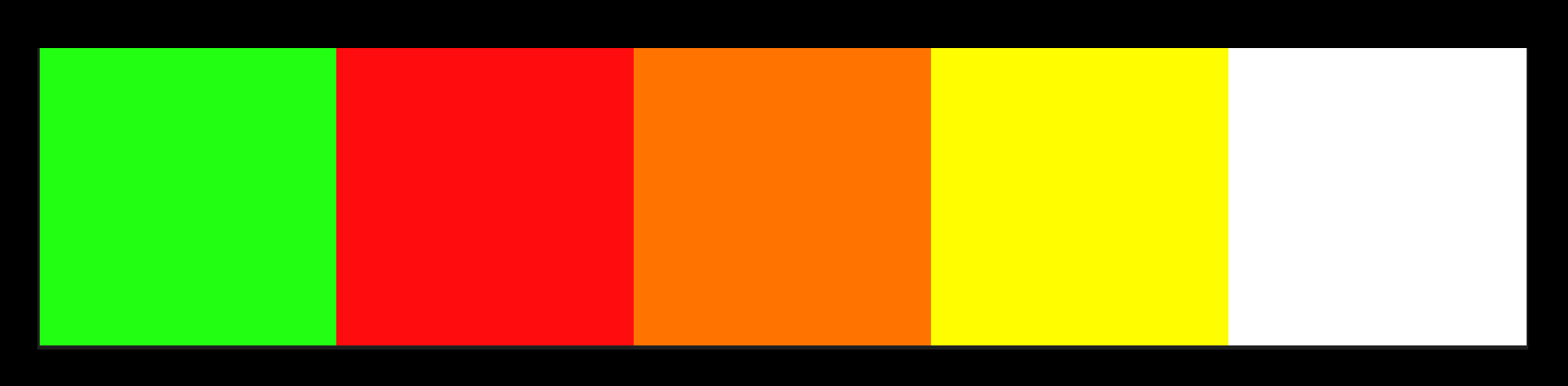 The Second Created Colour Palette