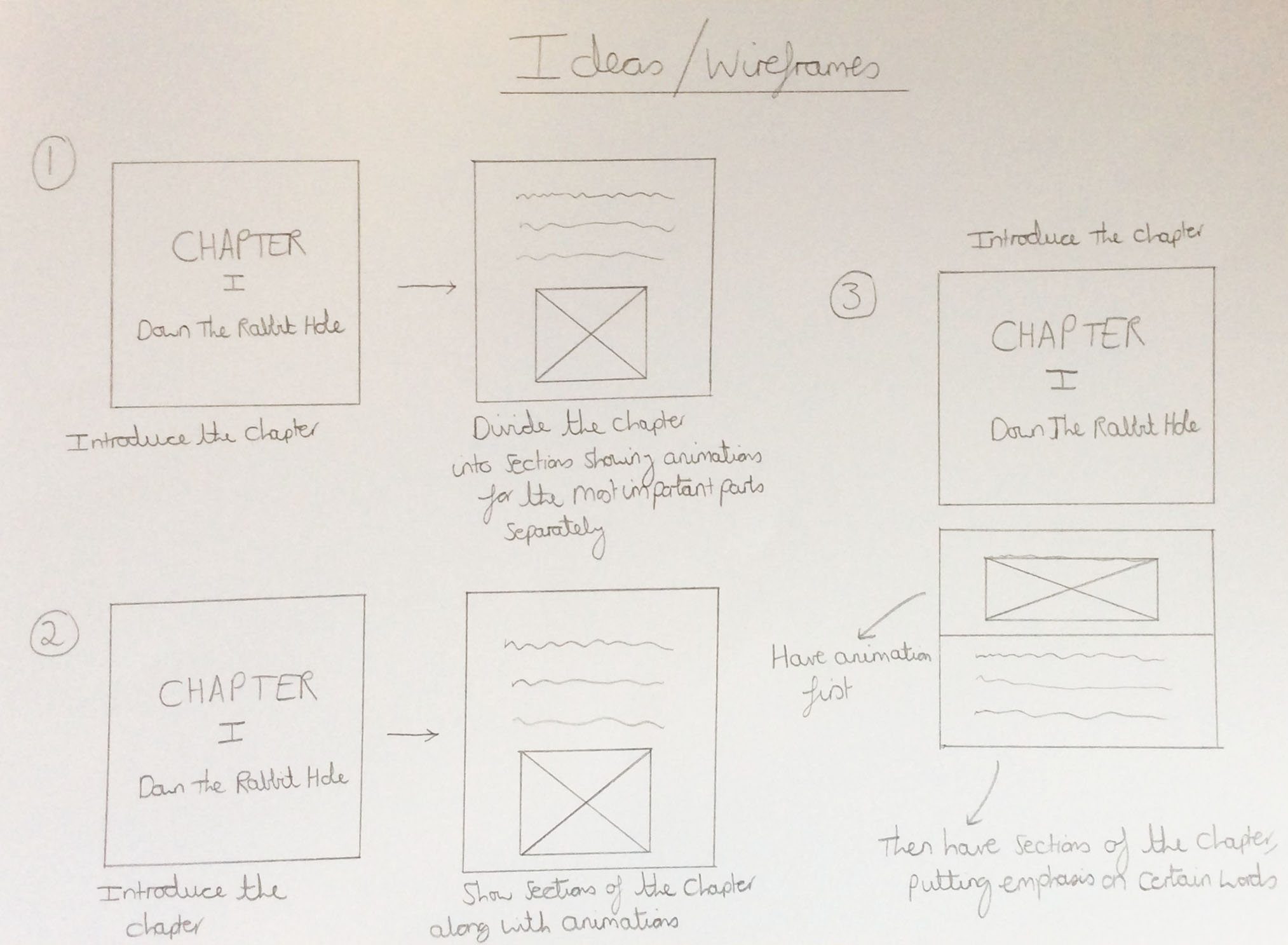 The Created Wireframes Relating to Different Approaches