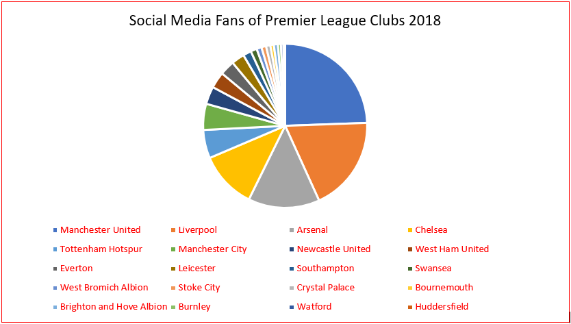 Social Media Fans of each 'Premier League' Club in 2018