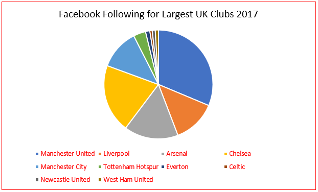 Followers on 'Facebook' for the Largest UK Clubs in 2017