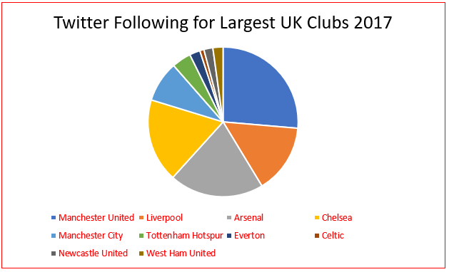 Followers on 'Twitter' for the Largest UK Clubs in 2017