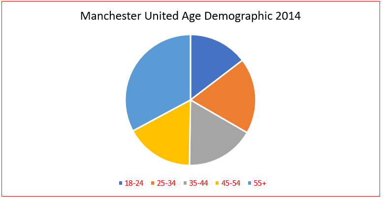 'Manchester United' Age Demographic 2014