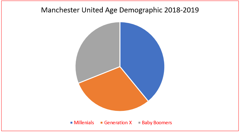 'Manchester United' Age Demographic 2018-19