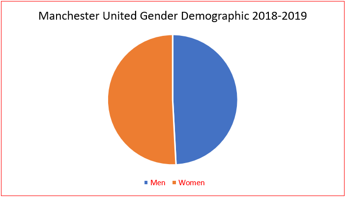 'Manchester United' Gender Demographic 2018-19