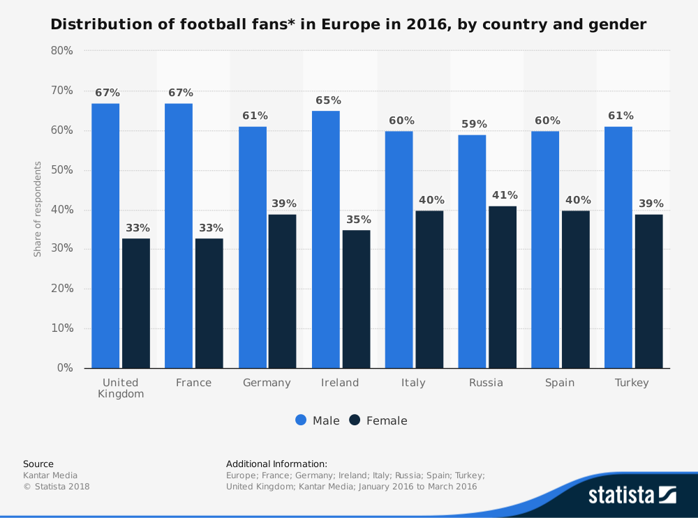 'Statista' Research - Distribution of Football Fans in Europe in 2016, by Country and Gender