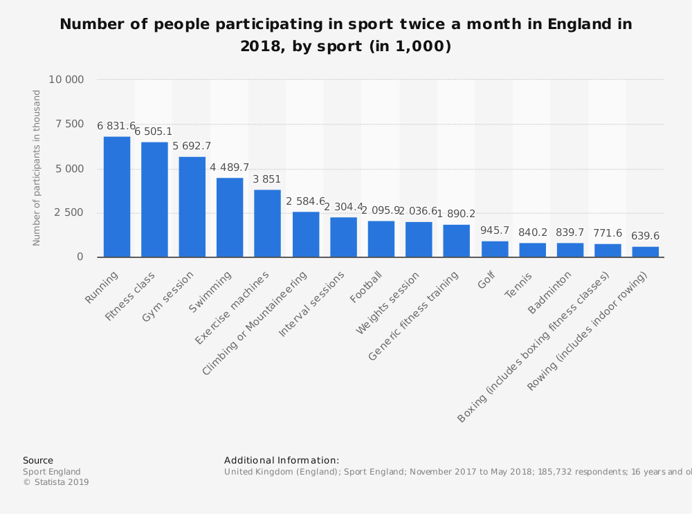 'Statista' Research - Number of People Participating in Sport Twice a Month in England in 2018, by Sport (1000)
