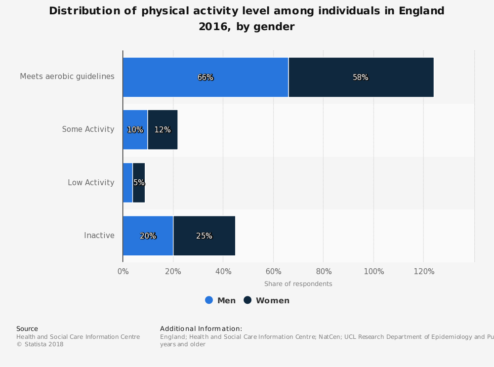 'Statista' Research - Distribution of Physical Activity Level Among Individuals in England 2016, by Gender