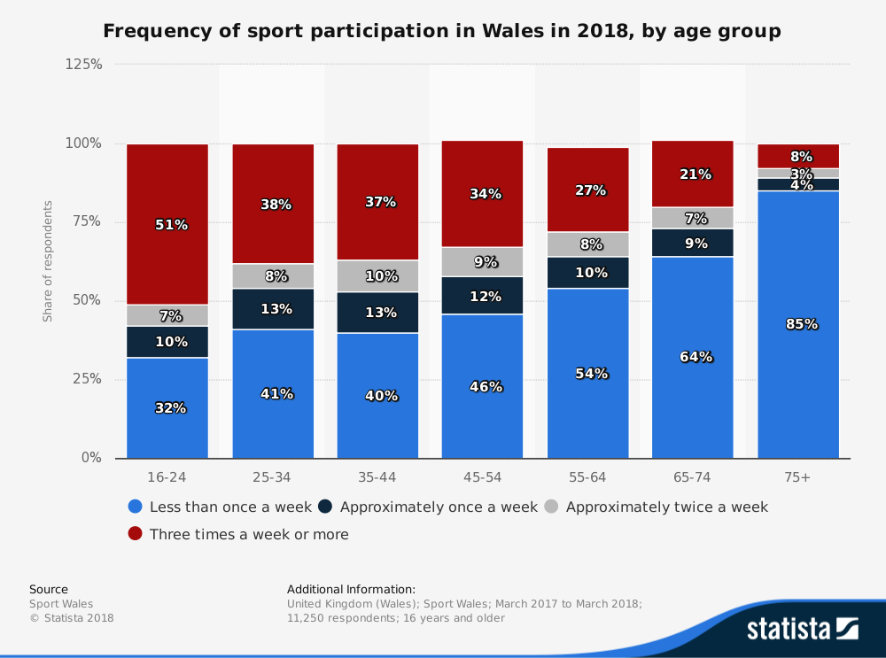 'Statista' Research - Frequency of Sport Participation in Wales in 2018, by Age Group