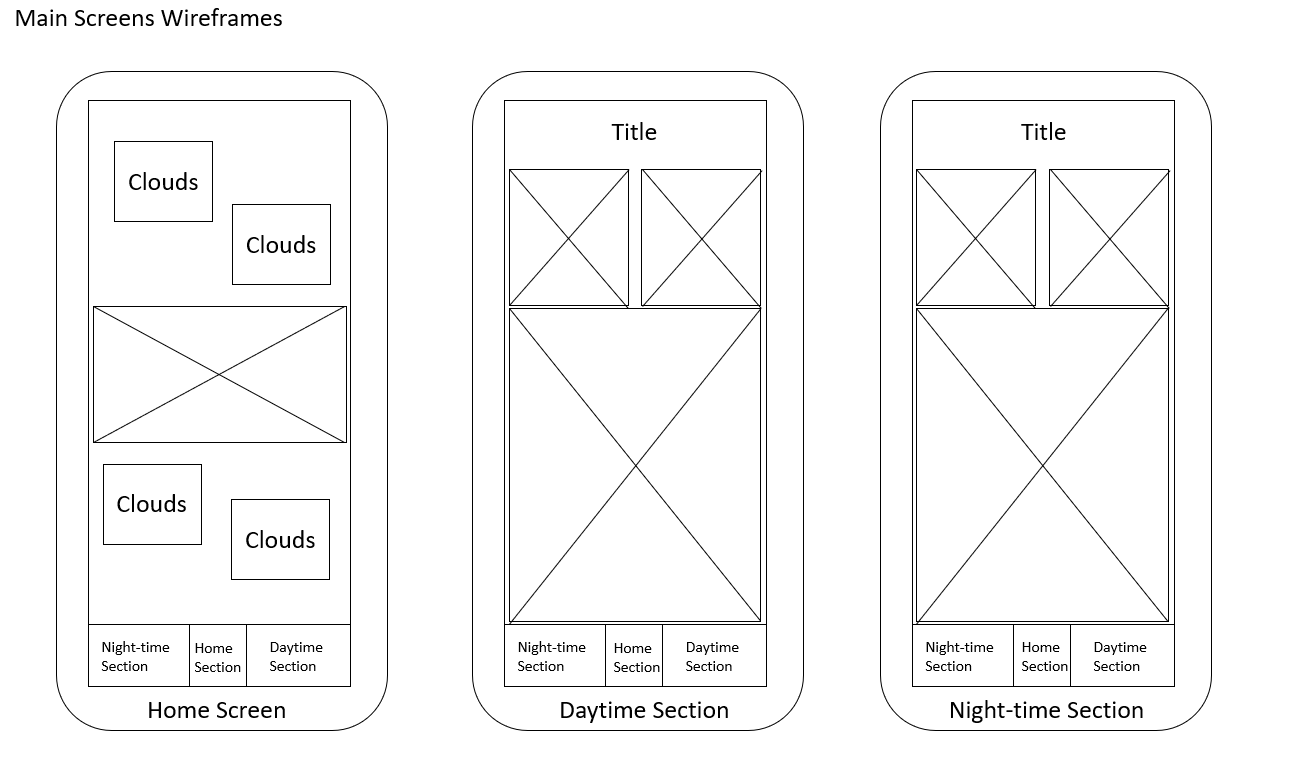 Main Screens Wireframes