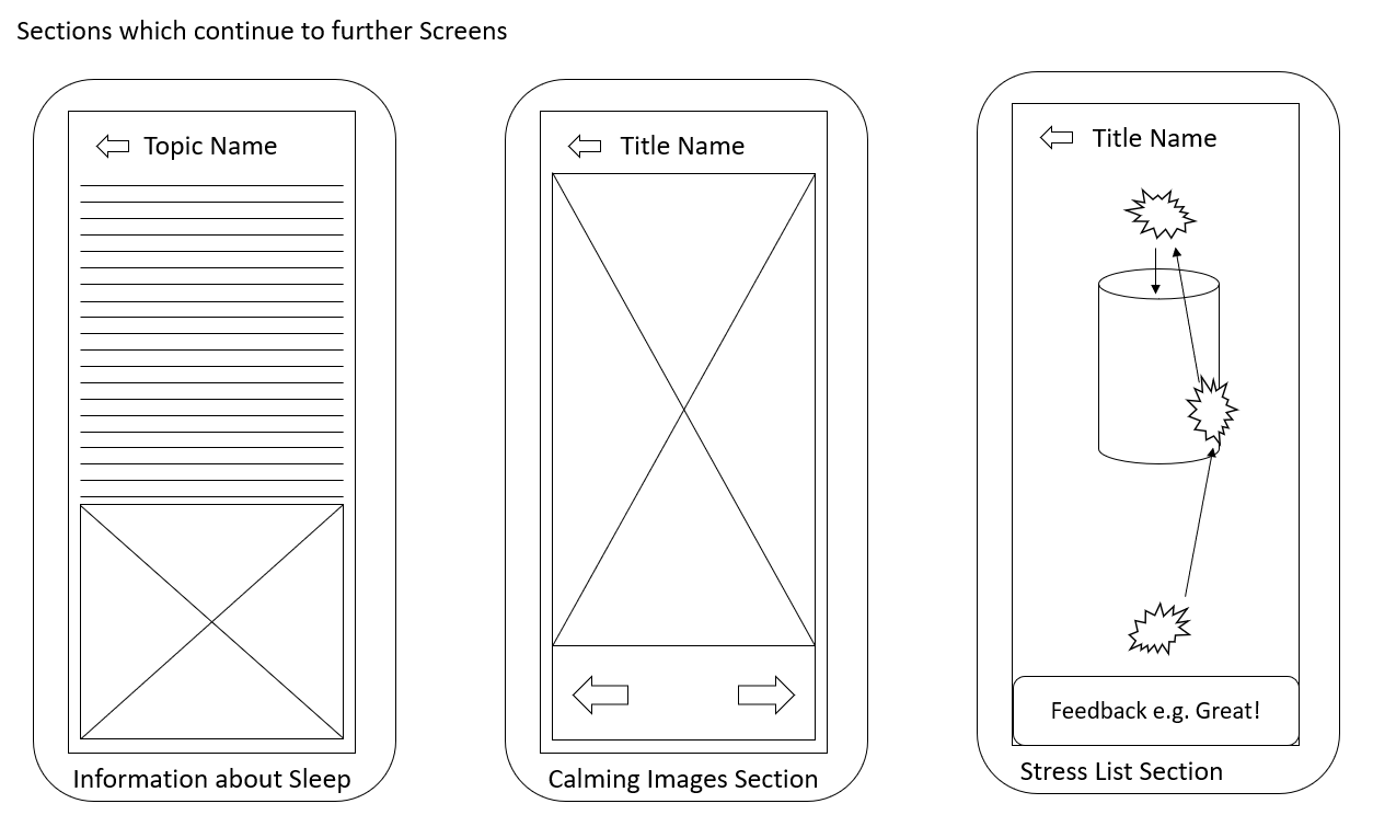 Sections which Continued from Other Screens Wireframes
