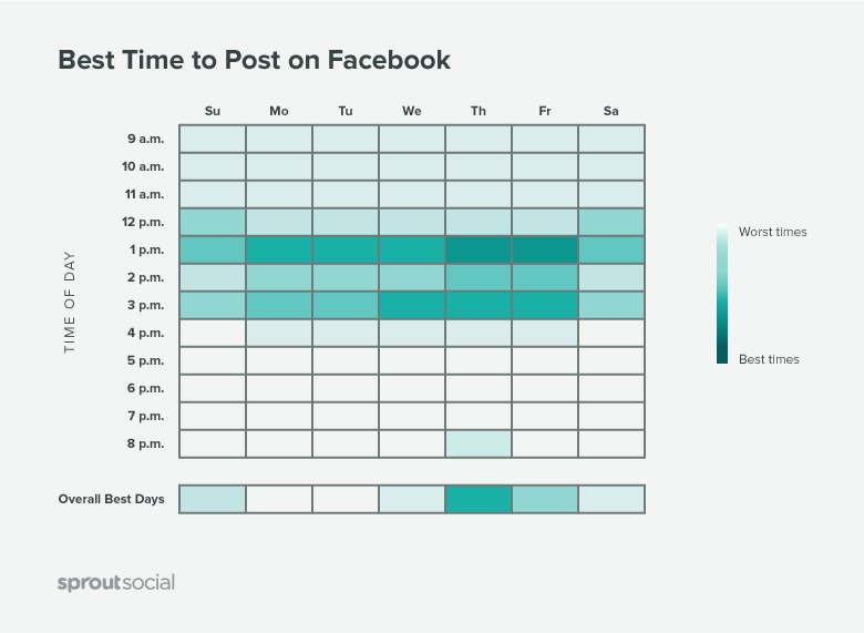 Best Times to Post on 'Facebook'