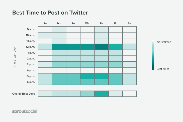 Best Times to Post on 'Twitter'