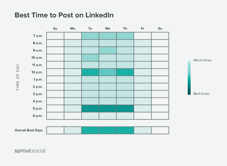 Best Times to Post on 'LinkedIn'