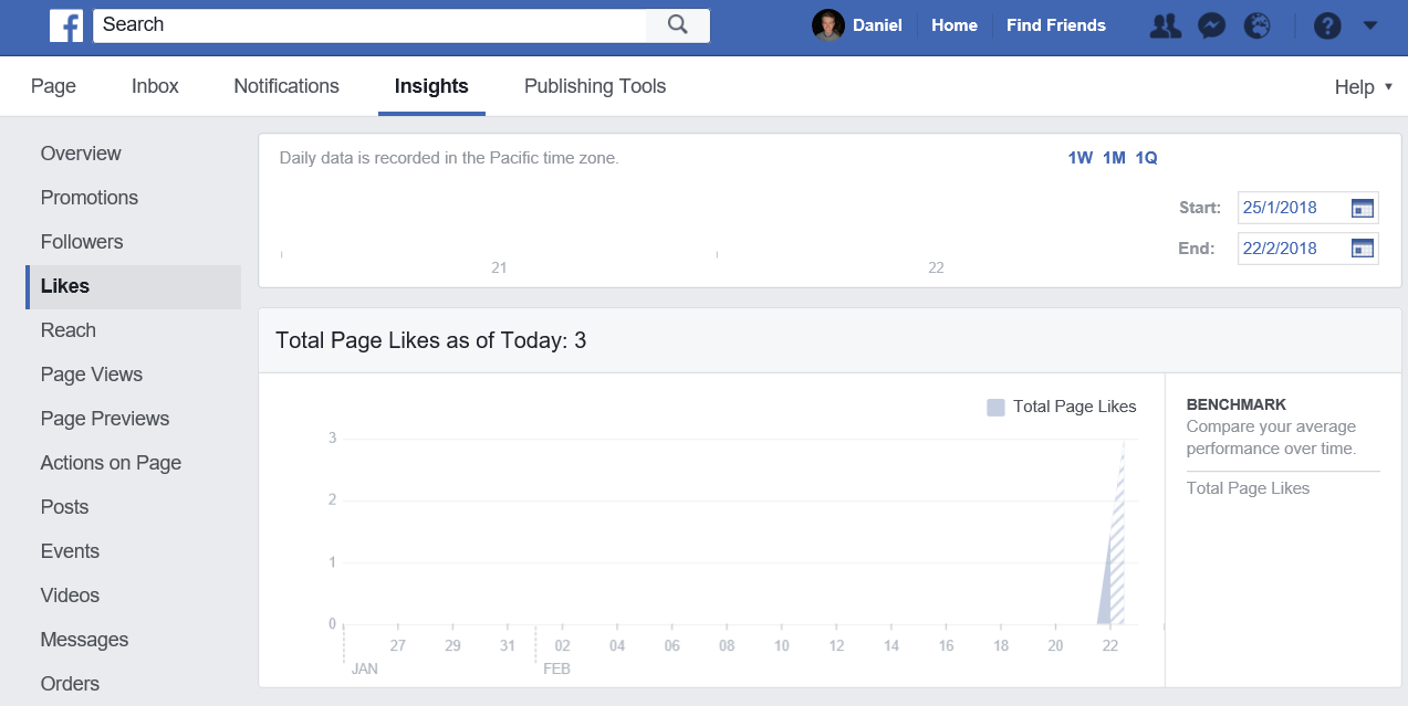 Page Likes for the 'Facebook' Page