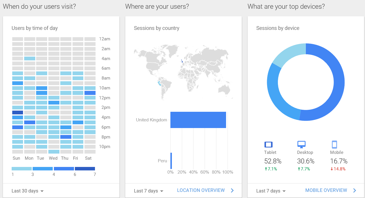 Times, Places and Devices Website Statistics from 'Google Analytics'