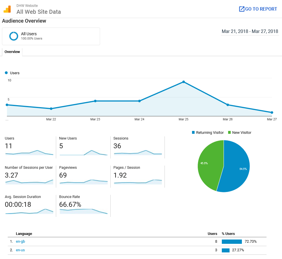 Audience Website Statistics from 'Google Analytics'