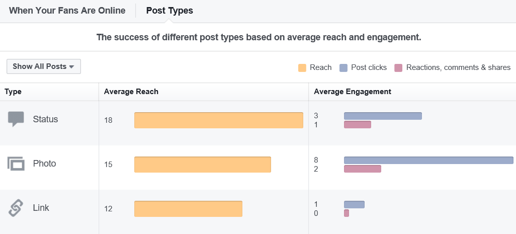 Engagement by Post Type - Early Stages