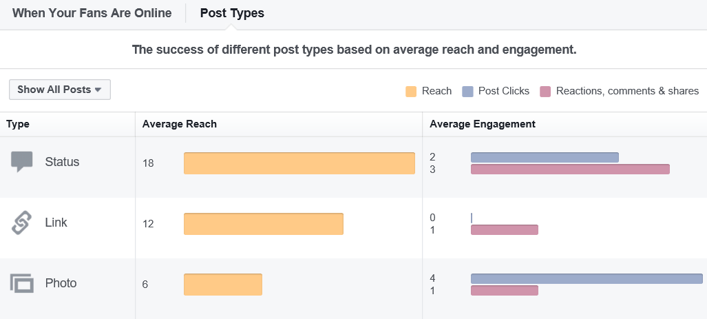 Engagement by Post Type - Later/Final Stages