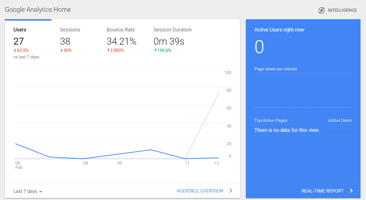 A Summary of the Main Website Statistics from 'Google Analytics'
