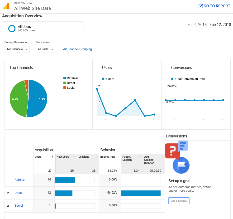Acquisition Website Statistics from 'Google Analytics'