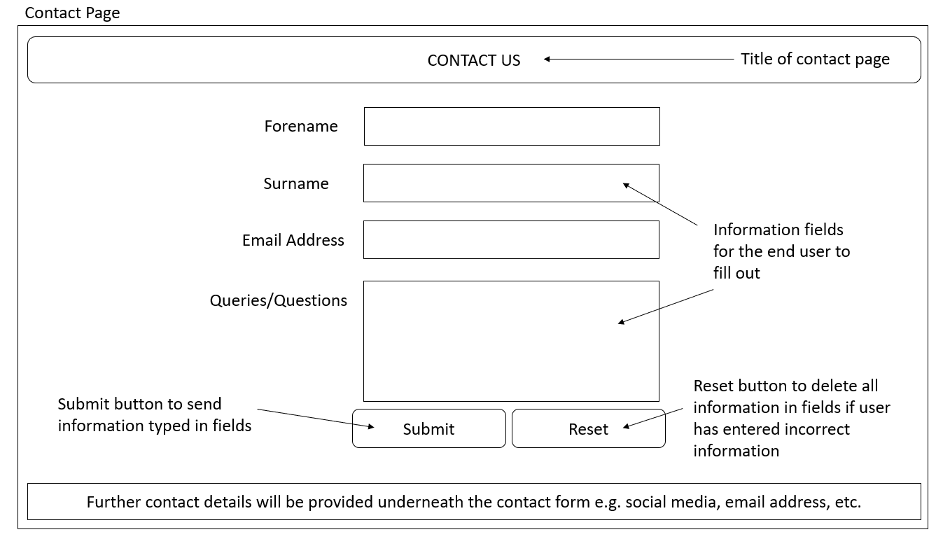 Contact Page Desktop Wireframe Idea